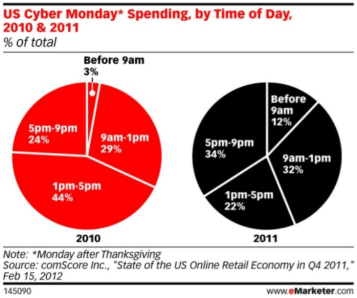 cyber_monday_spending_by_date