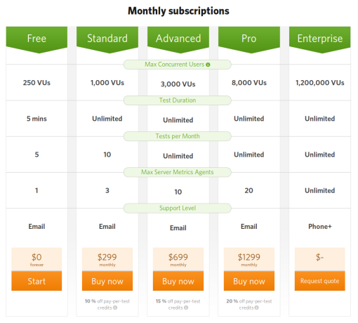 Subscription-Table