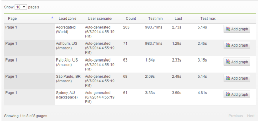 Consistently slower page load times from Australia might mean it's time for a new hosting resources or a CDN upgrade